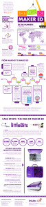 littleBits-GettingSmart-Infographic